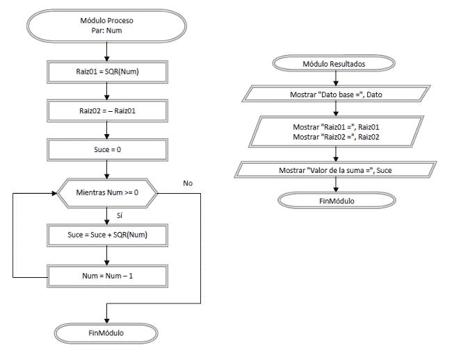 diagrama de flujo modulos programas