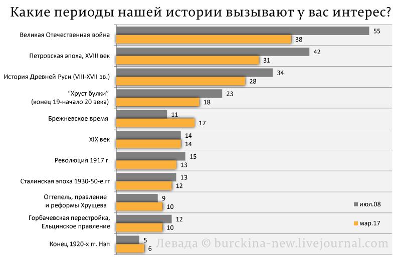 "С чего началась нынешняя ЗАО ""РФ""?"