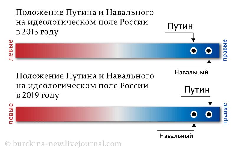 Прилет Навального, как очередной цугцванг Путина