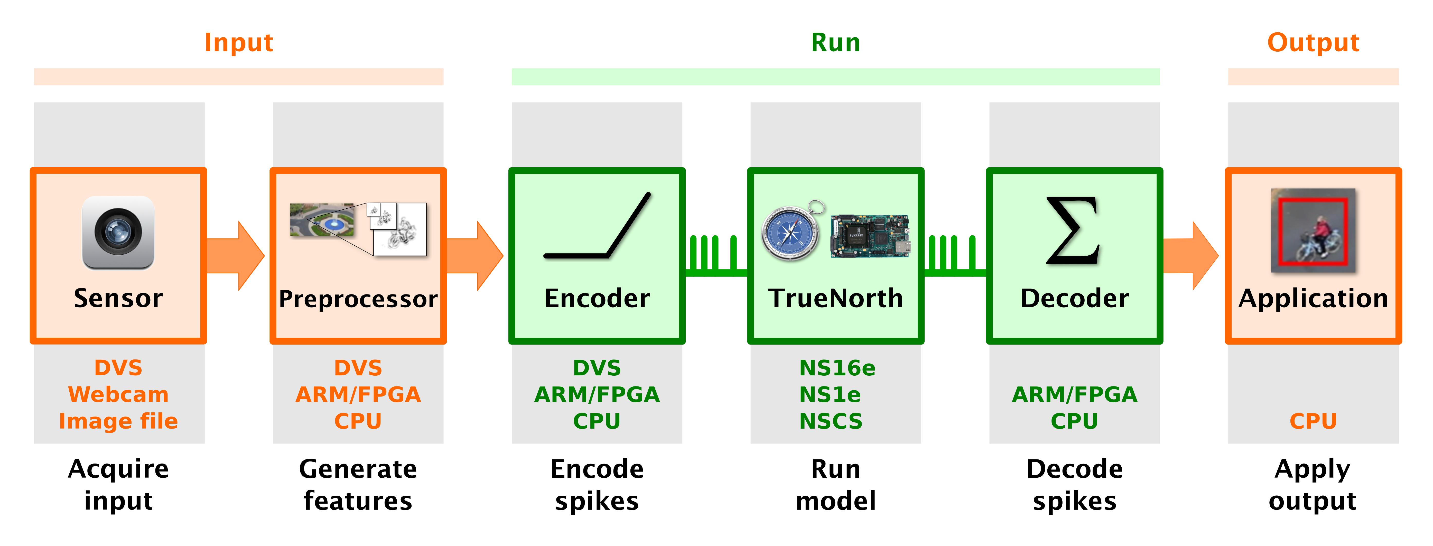 Image classifier run flow