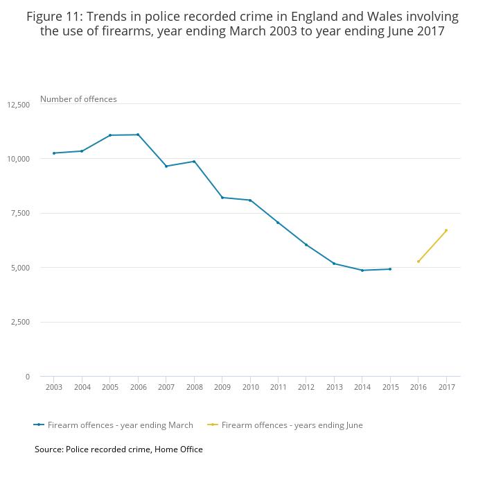 Office of National Statistics gun crime graph