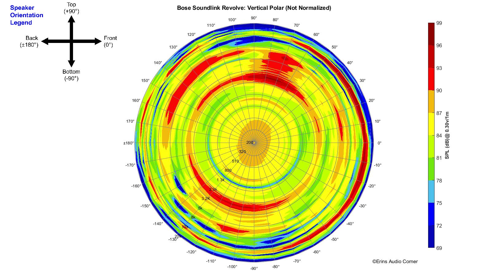 Bose%20SoundLink%20Revolve_360_Vertical_Polar.png