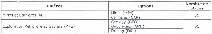 Industries Pétrolières ( FMIP ) de l'Université de Maroua