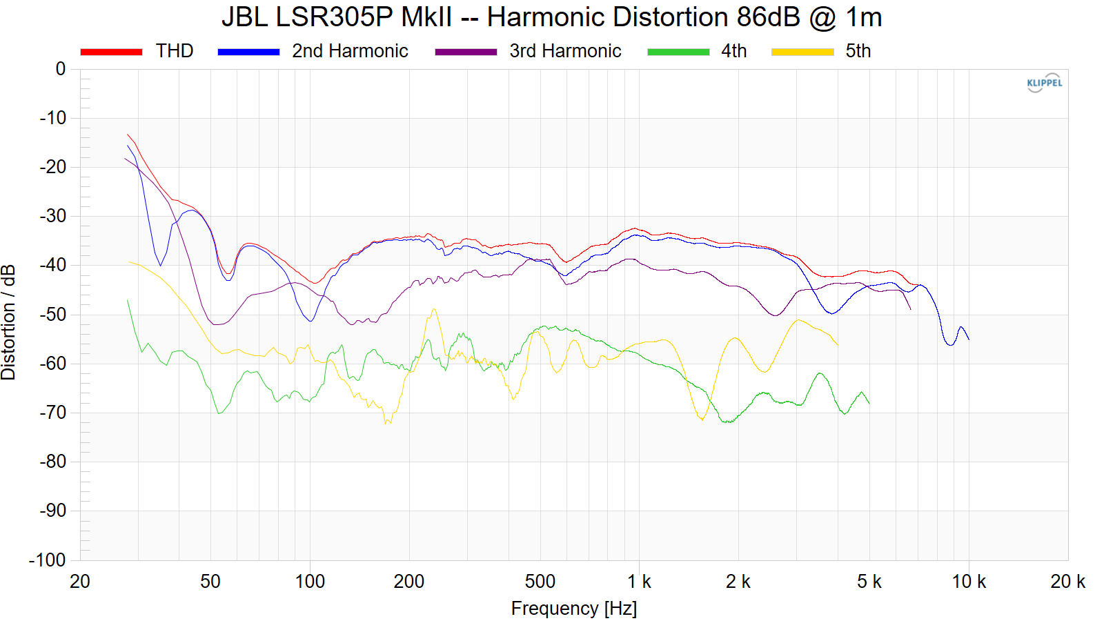 JBL%20LSR305P%20MkII%20--%20Harmonic%20Distortion%2086dB%20%40%201m.png