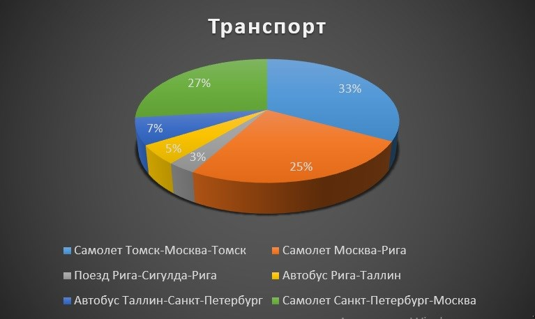 Диаграмма расходов на транспорт в процентном соотношении