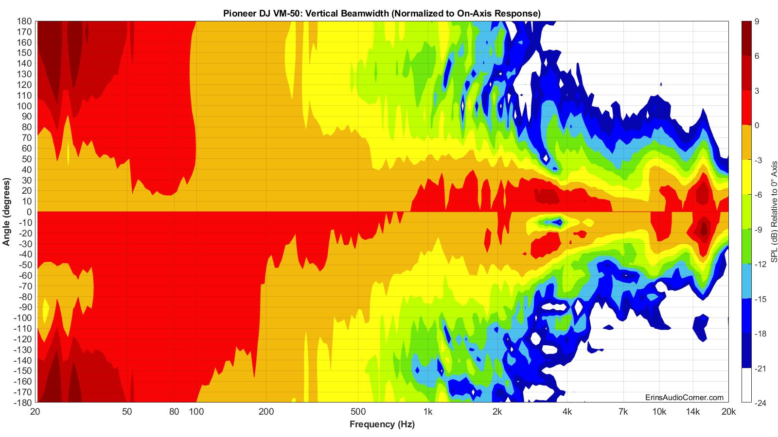 Pioneer%20DJ%20VM-50%20Beamwidth_Vertical.png