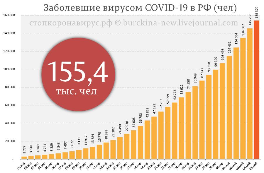 Оперативные данные СОVID-19 за 5 мая -- снижение числа тестов