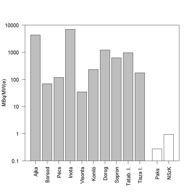 1. ábra: Radioaktív emisszió szén- és atomerőművekből, 1988-ban (BÓDIZS D. et al. 1992). Az adatokat a tanulmányban szereplő ábra digitalizálásából nyertem. A szürke téglalapok a szénerőművek kibocsátásait mutatják. A fehér az atomerőmű.
