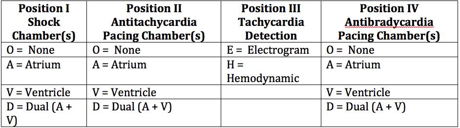 Table 2: General Defibrillator Codes (NBG): NASPE/BPEG at https://dl.dropboxusercontent.com/s/1l02ag09qezyipu/Pacemaker%20nomenclature%20Table%202.png?dl=0