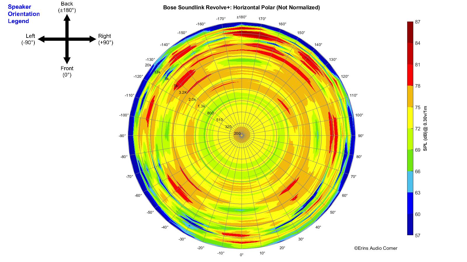 Bose%20SoundLink%20Revolve%2B_360_Horizontal_Polar.png