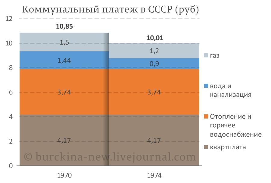 Как выглядит путинская стабильность?