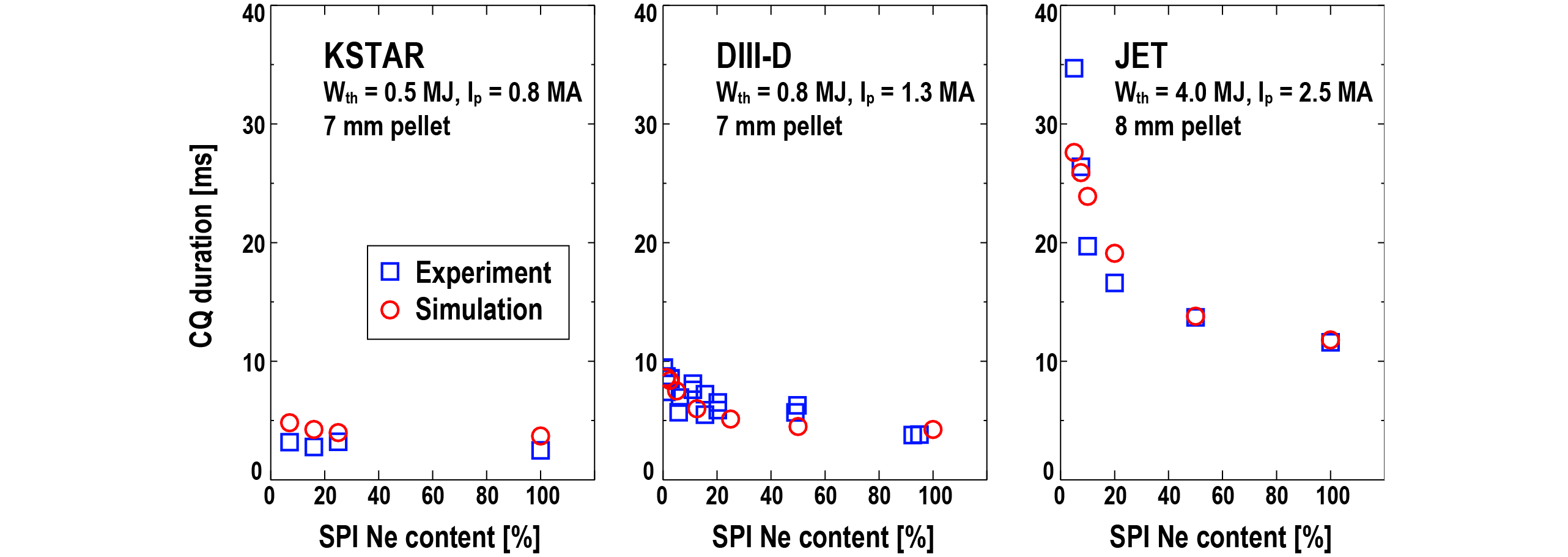 Simulated CQ durations are in good agreement with experiments in all three devices, as the neon impurity content in the shattered pellet is systematically varied.