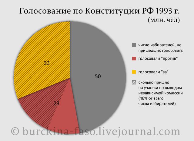 Разбор лжи Путина о Конституции