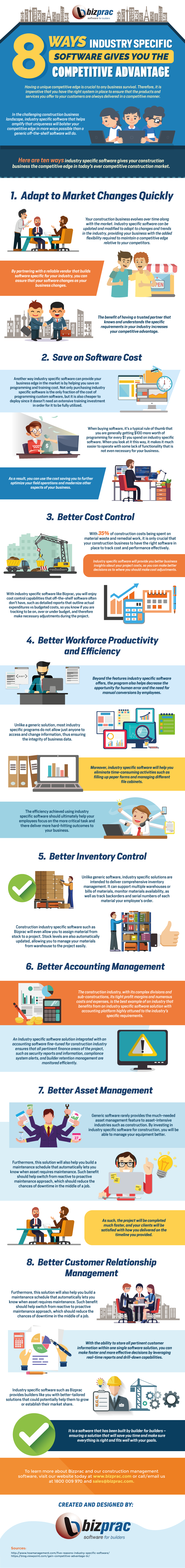 8 Ways Industry Specific Software Gives You The Competitive Advantage