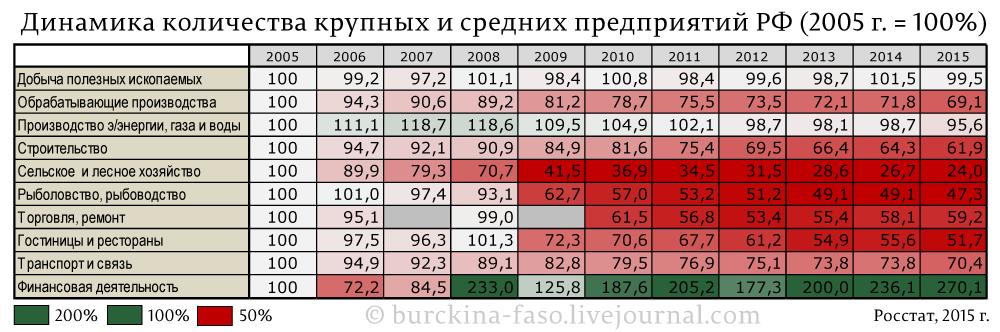 Пережил войну, лихие 90-е, но развалился при Путине