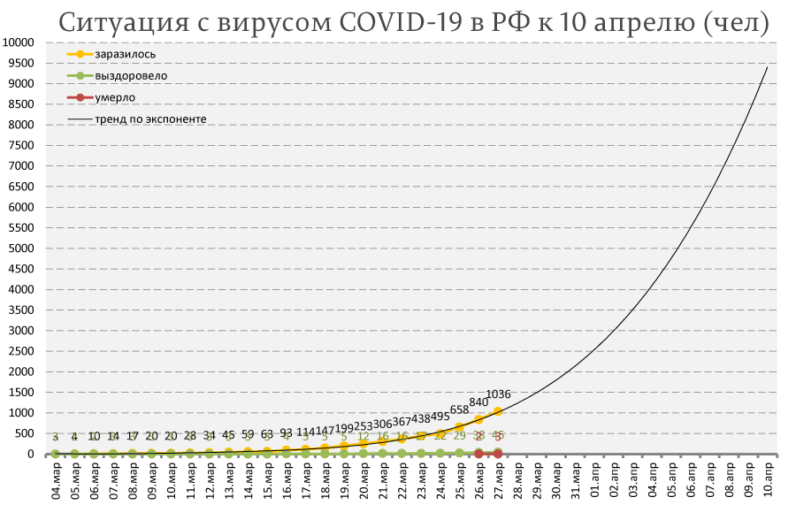 Россия, COVID-19: рост числа заболевших экспоненциальный