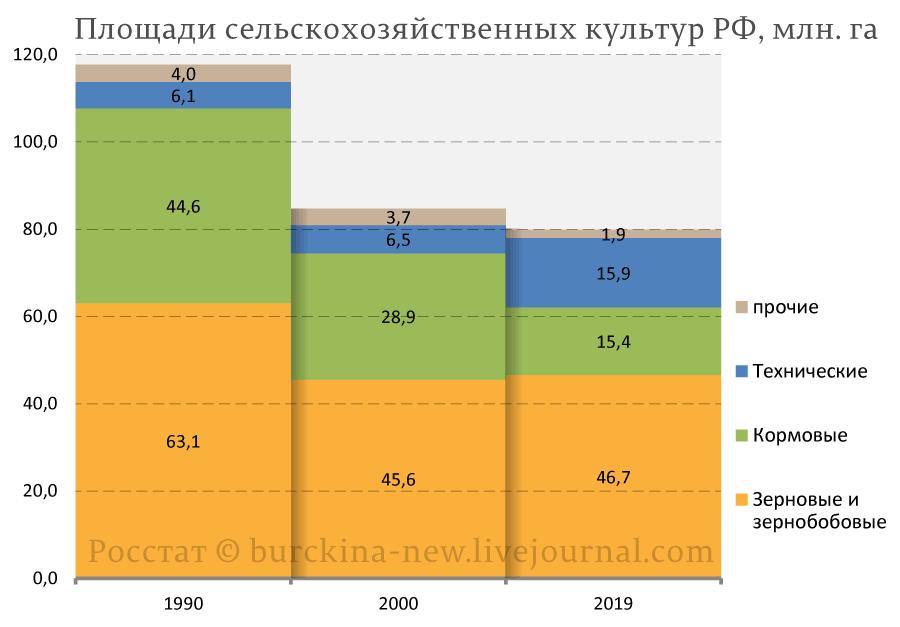 О заросших полях России. Часть 1-я