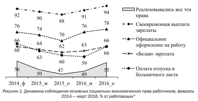В России растет сверхэксплуатация трудящихся