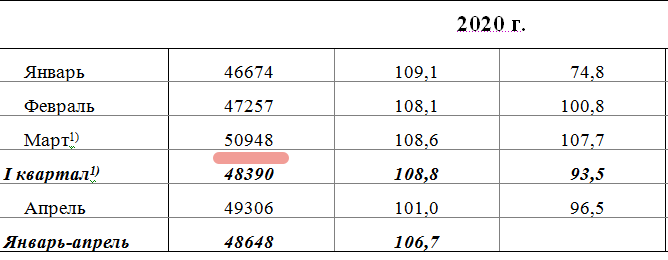 Чудеса Росстата: средняя зарплата россиян составила 51 тысячу рублей
