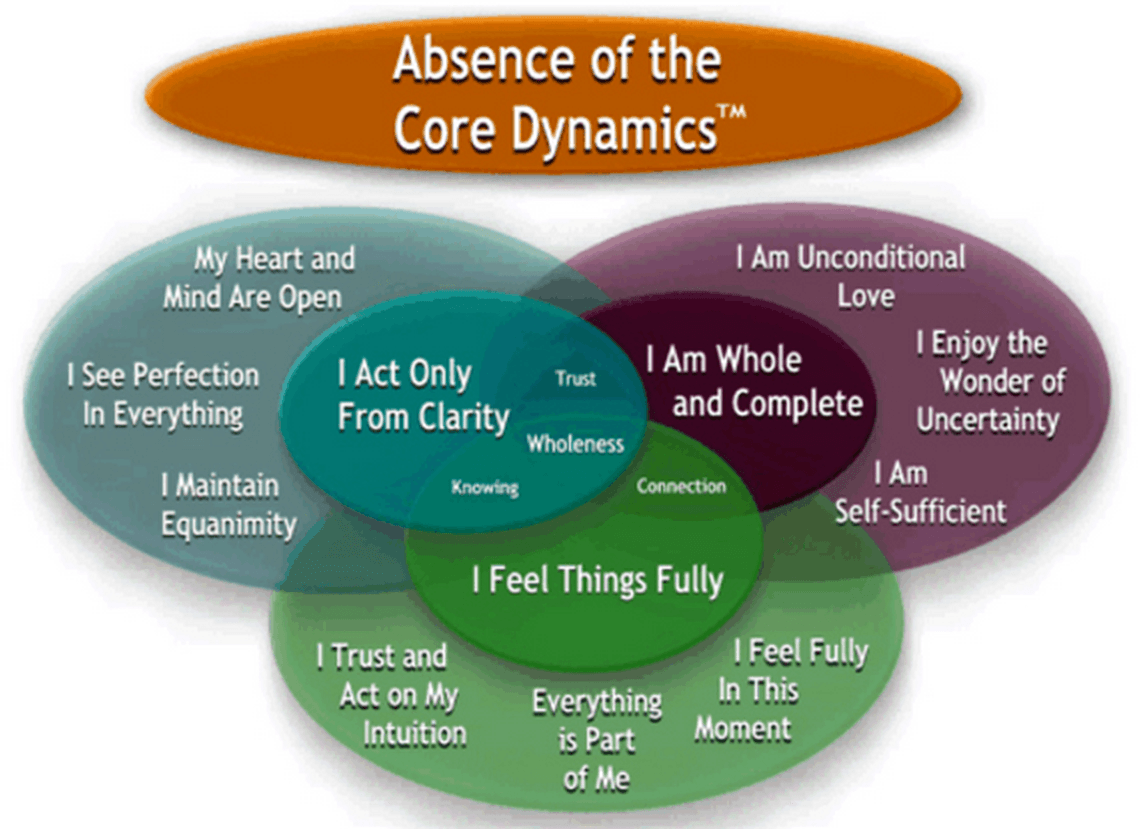 Absence of the Core Dynamics