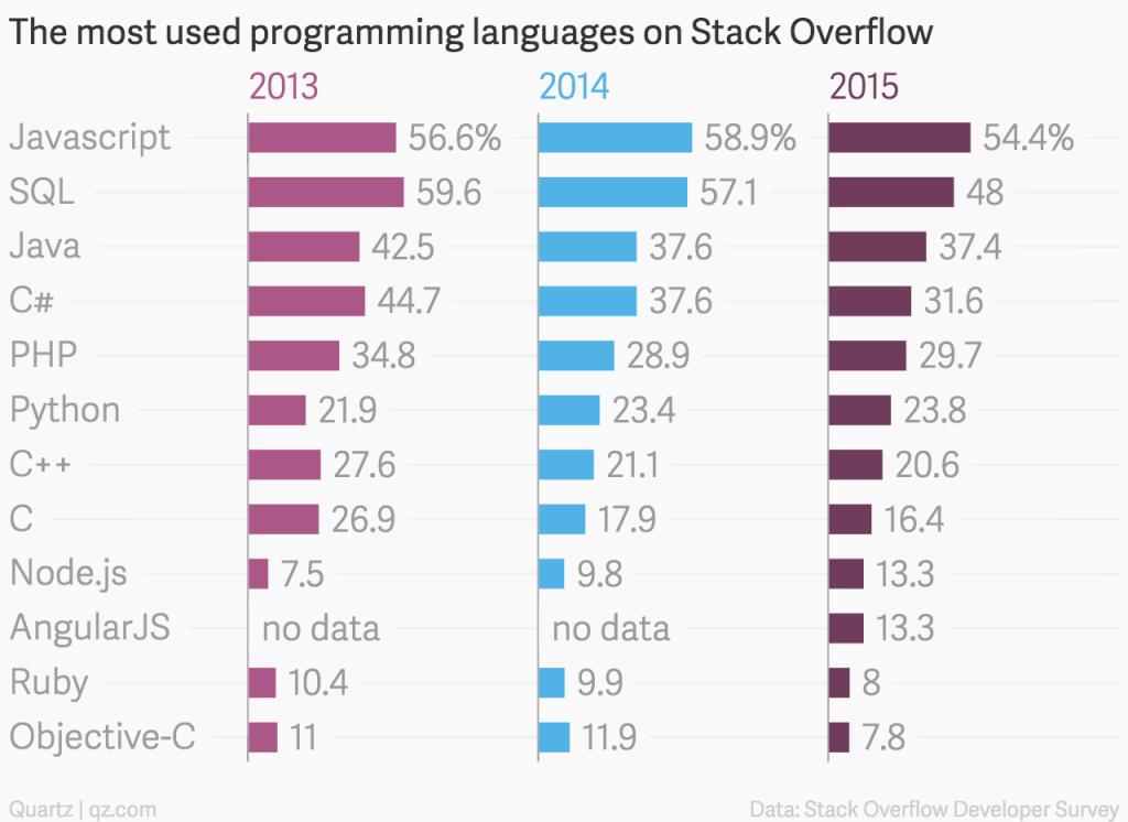 Najpopularniejsze języki w roku 2013, 2014 i 2015 według stackoverflow