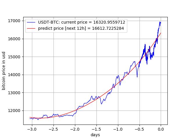 Usps Net Worth