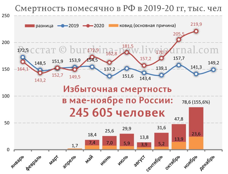 Ноябрьская демографическая кaтacтpoфа 2020 года на карте России