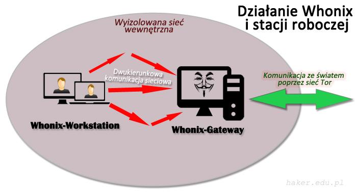Komunikacja pomiędzy Whonix-Workstation i Whonix-Gateway aż do sieci Tor