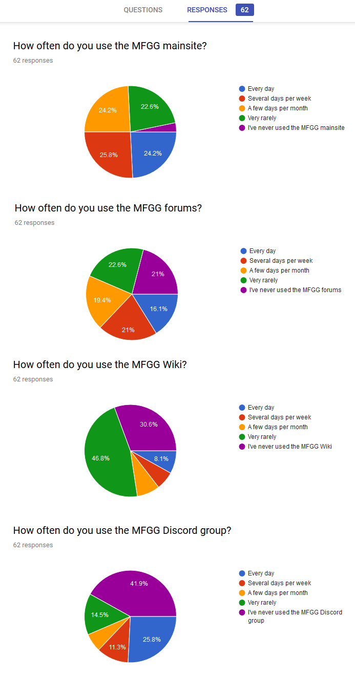 [Image: 2018%20MFGG%20User%20Survey%20Results.png]