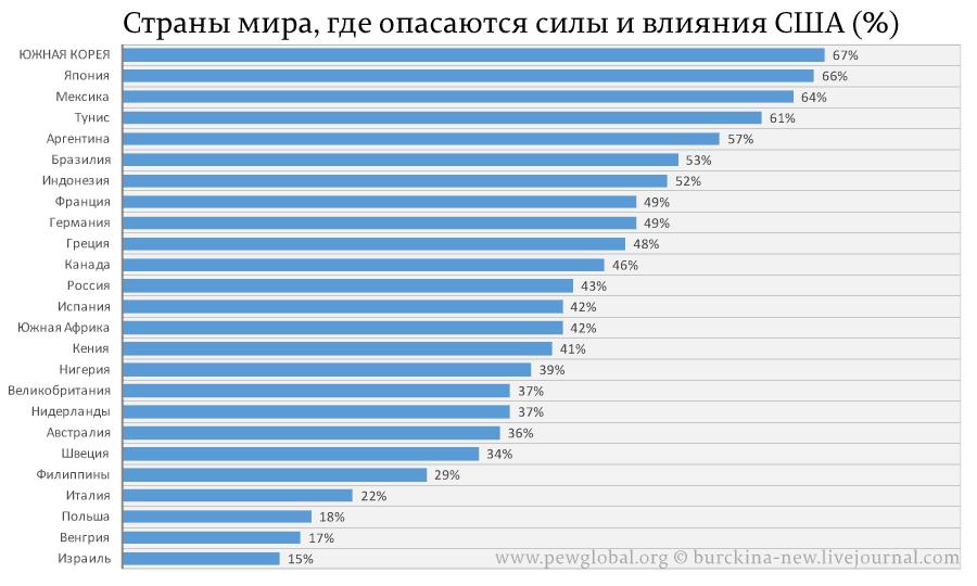 Кого мир боится больше: США, Россию или Китай?