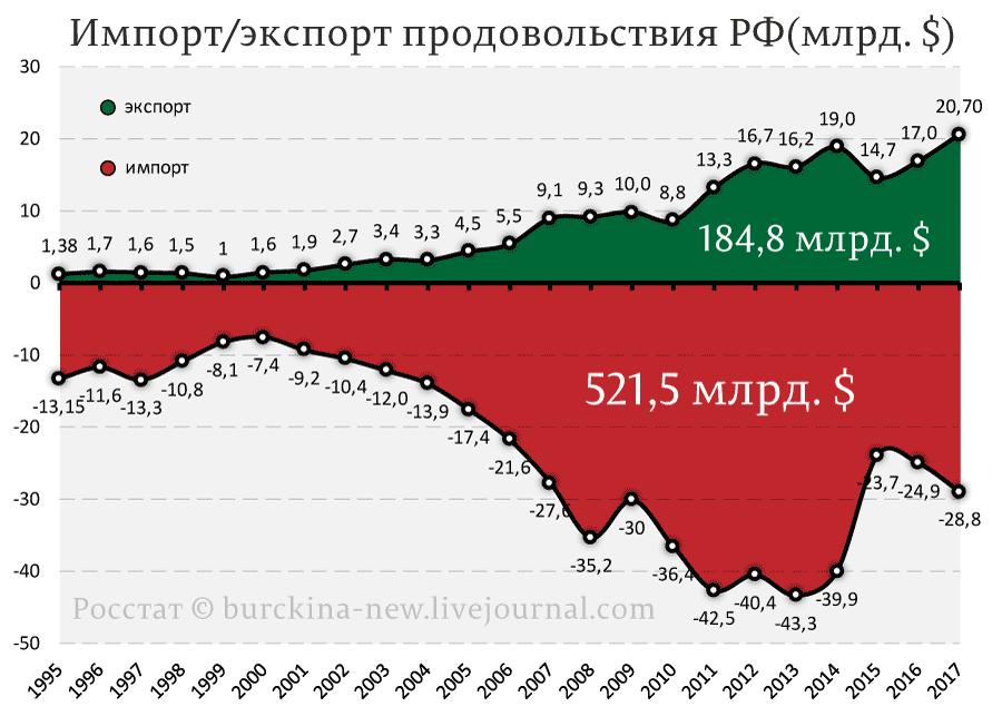 Русские разоряют американских фермеров!