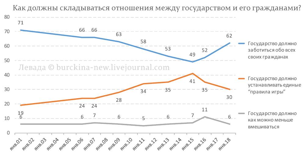Россияне не желают следовать курсом Путина