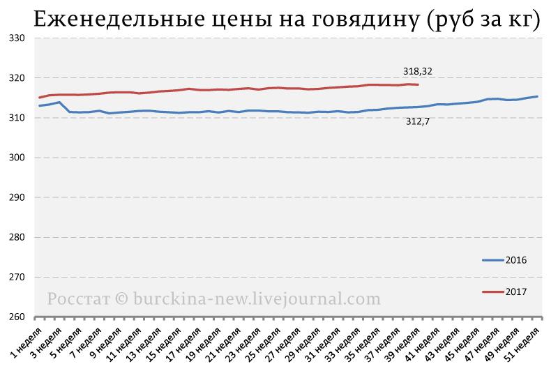 Цены на продукты питания, как победа Путина