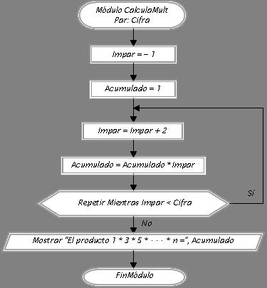 diagrama de flujo acumulador
