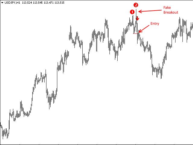Forex double bottom indicator