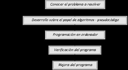fases de la programacion
