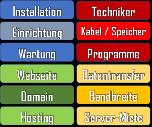 Für Web-Dienste können zahlreiche Kosten + Anschaffungen notwendig sein.