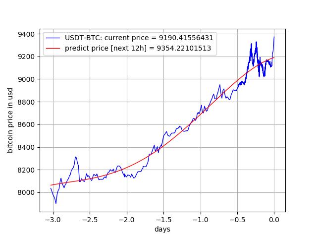 Bitcoin Price History 2019