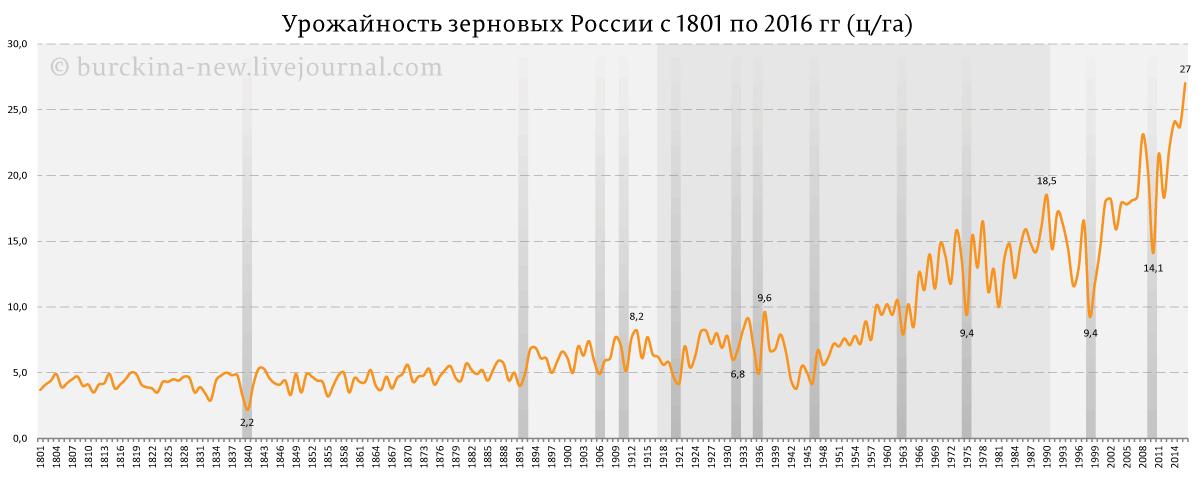 Динамика урожайности зерновых культур в России за 1801-2016 гг.