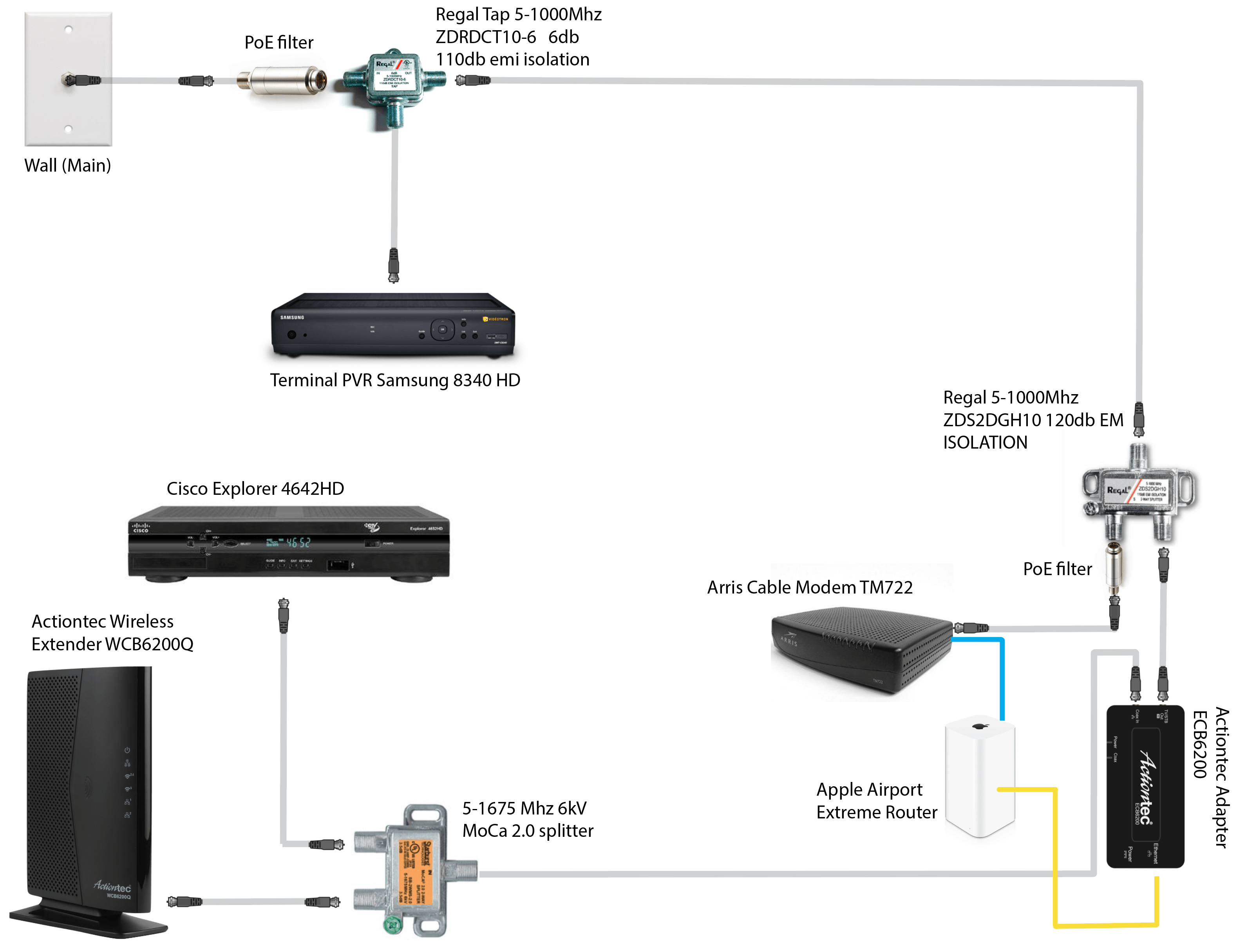 help with moca network actiontec adapter and wireless. Black Bedroom Furniture Sets. Home Design Ideas