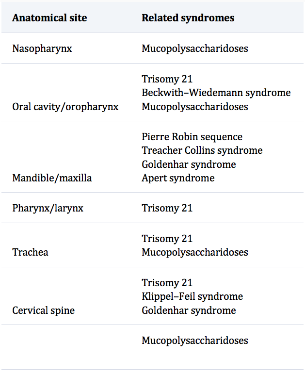 Table: Difficult Airway in Congenital Syndromes Based on Anatomical Site at https://dl.dropboxusercontent.com/s/599w1g8nvzy8hvk/Difficult%20airway%20in%20congenital%20syndromes.png