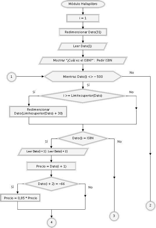 diagrama de flujo con condiciones