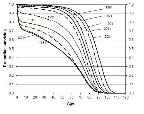 Продолжительность жизни