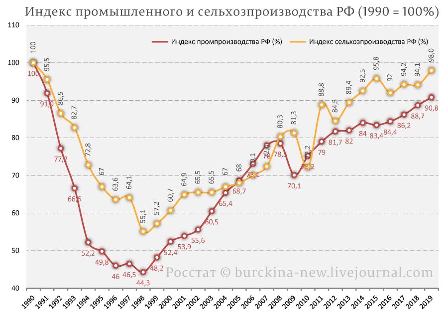 Путин о лихих 90-х, Ельцине, Гайдаре и Черномырдине