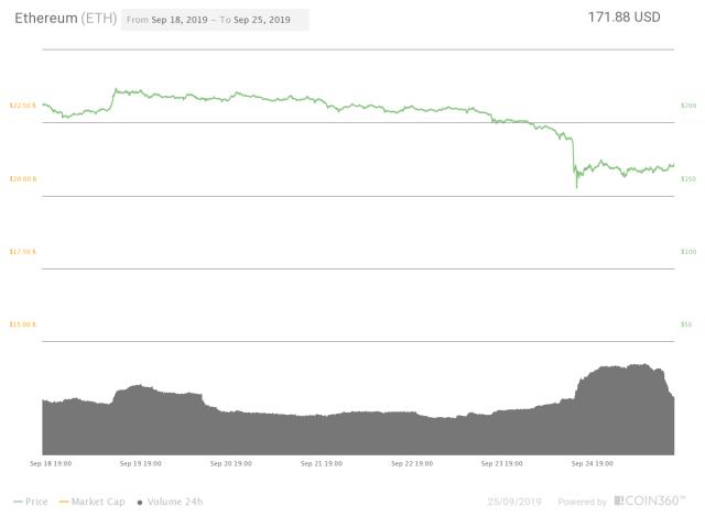 Trade Bitcoin On Metatrader 4