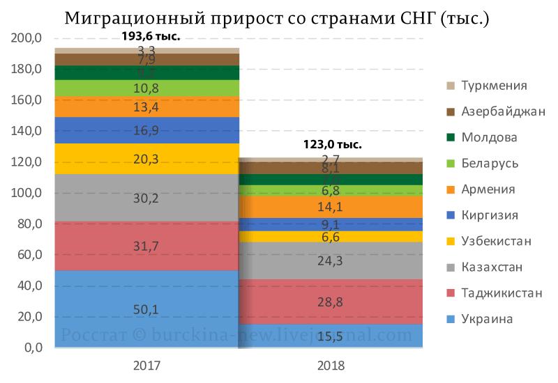 Программа замещения россиян мигрантами провалилась в 2018 году