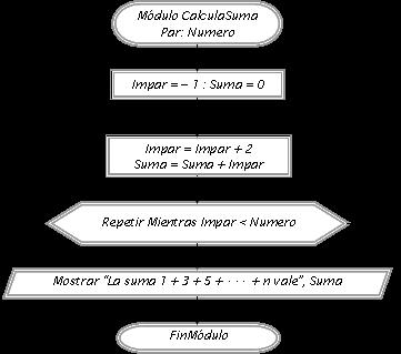 diagrama de flujo bucle