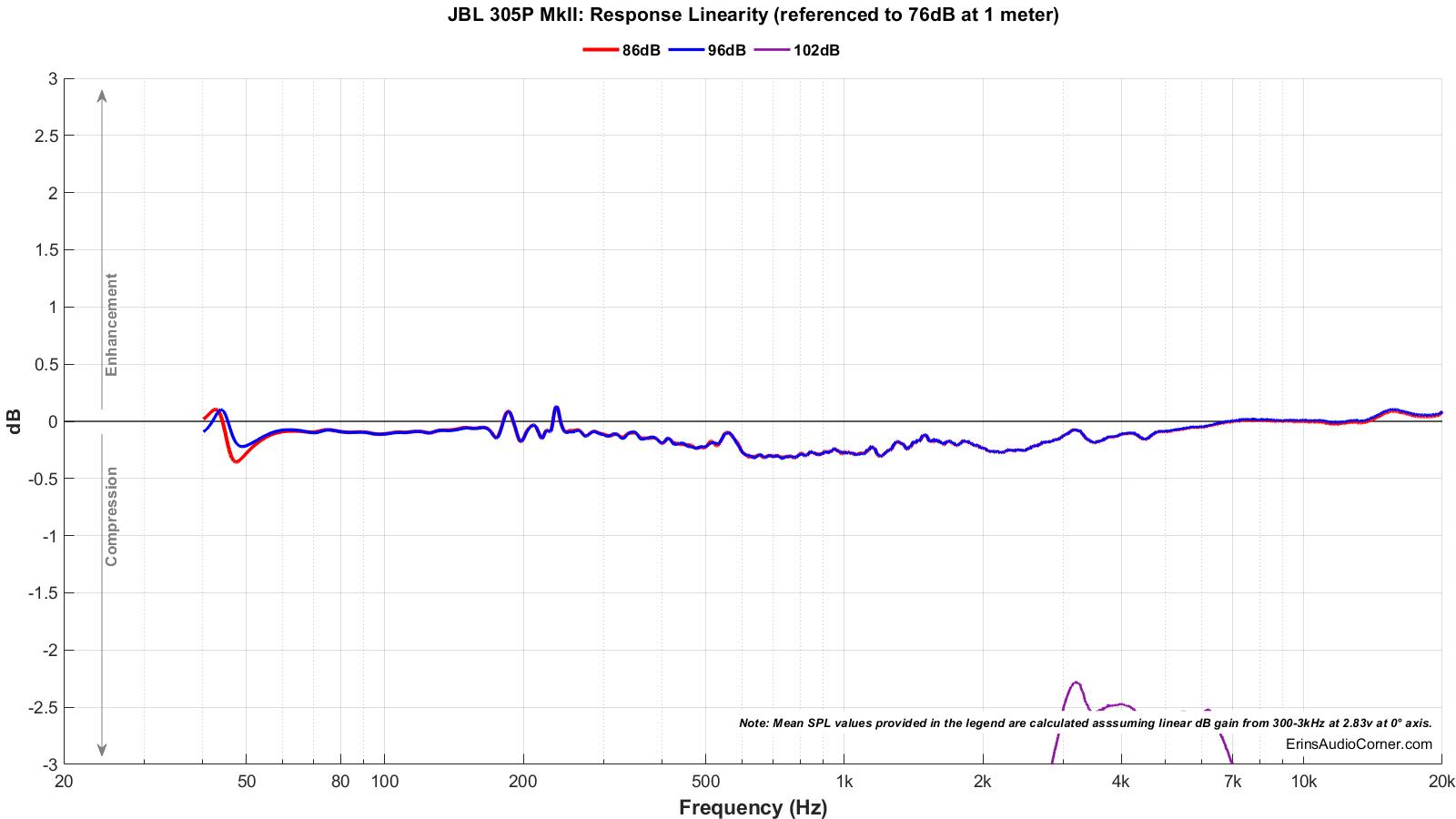 JBL%20305P%20MkII_Compression.png