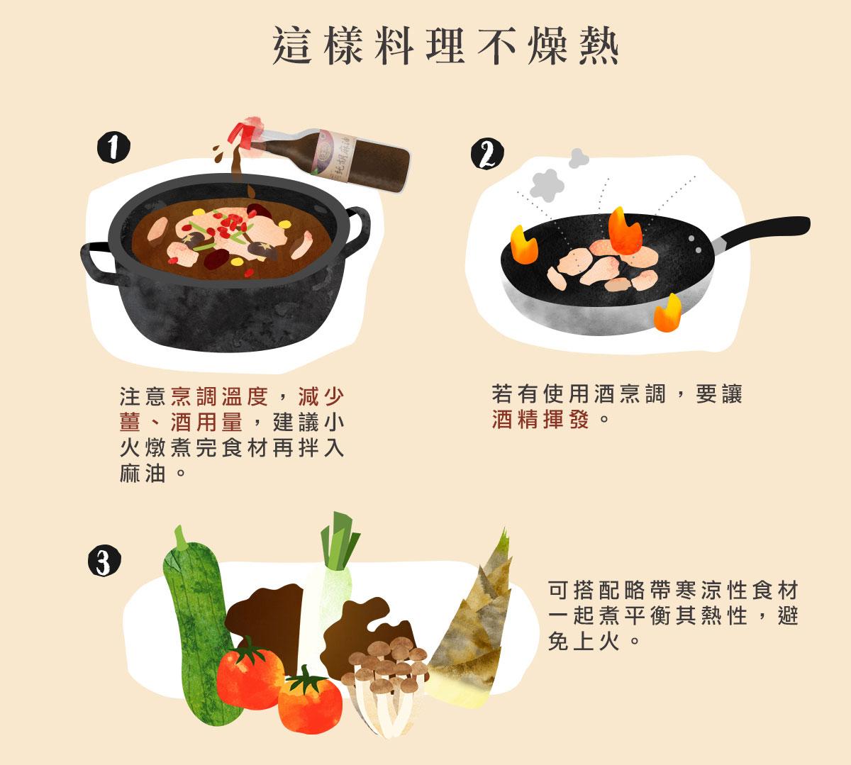 這樣料理不燥熱:注意烹調溫度,減少薑、酒用量,建議小火燉煮完食材再拌入麻油。若有使用酒烹調,要讓酒精揮發。可搭配略帶寒涼性食材一起煮平衡其熱性,避免上火。
