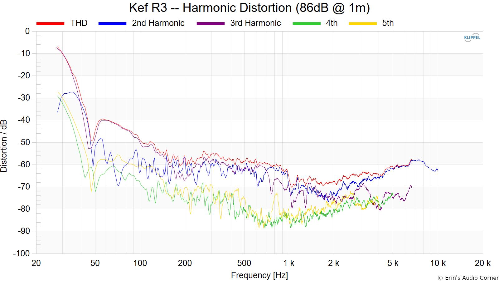 Kef%20R3%20--%20Harmonic%20Distortion%20%2886dB%20%40%201m%29.png